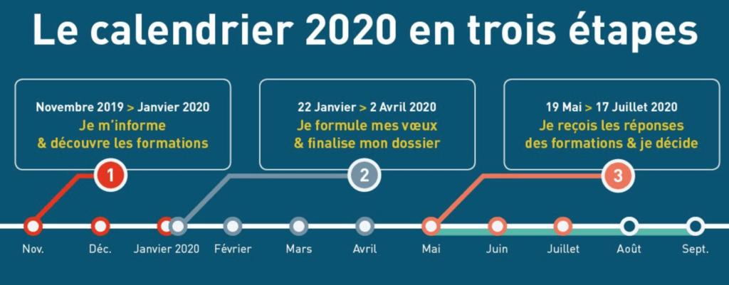parcoursup 2020 dates calendrier